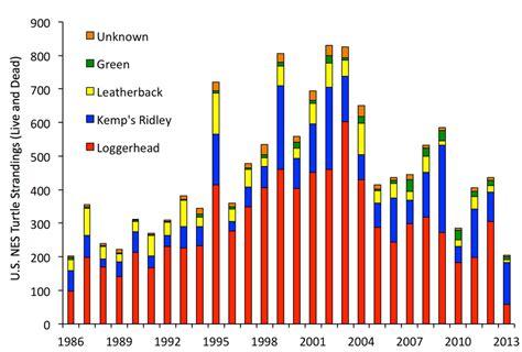 stressors  impacts ecosystem status report
