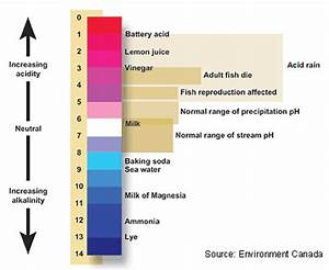 The Ph Describes The Acidity Of An Aqueous Liquid