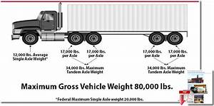 U S  Truck Driver Shortage Elevates Importance Of Real