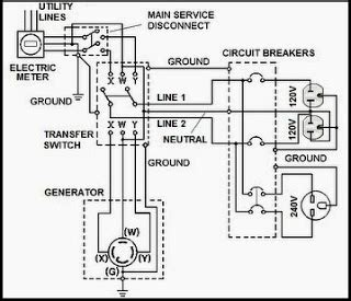 Residential Transfer Switch Wiring Diagram by Pin By Tech Talk On Automatic Transfer Switch Generator