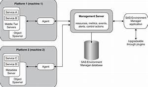 What Is Sas Environment Manager     Sas R  Environment