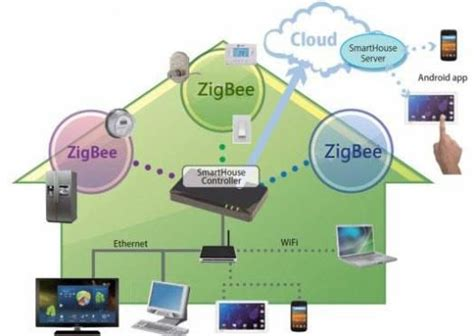 zigbee smart home home automation smart home home security home theater cctv hvac alarm protection