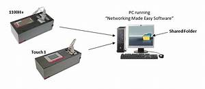 Networking Cirris Testers
