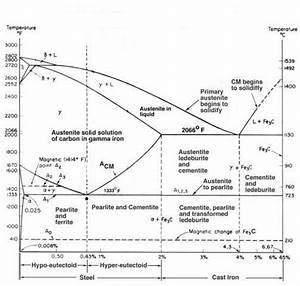Brewing Temperature Chart Critical Temp Or Curie Point Metallurgy And Other