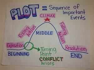 Plot Anchor Chart By Iris Hinojosa