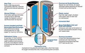 Solar Water Heater Hybrid