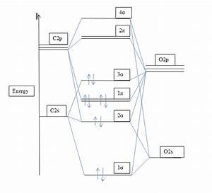 Mo Diagram Of Co