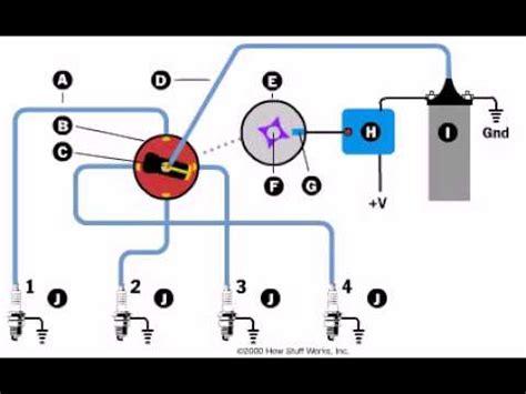 Memperbesar Pengapian Motor 4 Tak by Animasi Sistem Pengapian Motor Bensin 4 Tak