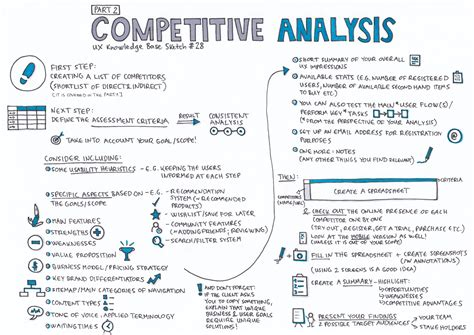 Competitive Analysis — Part 2. UX Knowledge Base Sketch ...