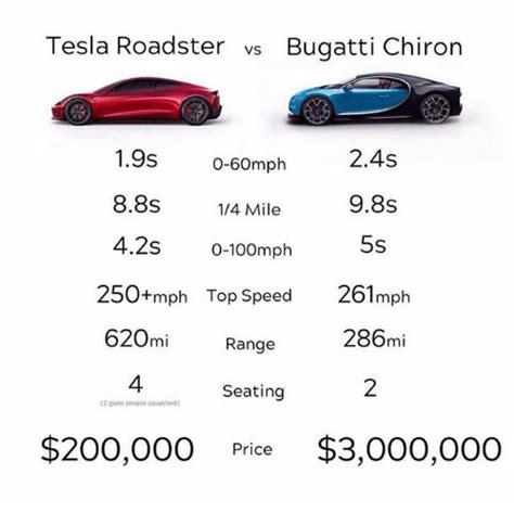 Tesla Roadster vs Bugatti Chiron 19s 0-60mph 88s4 Mile 42s ...