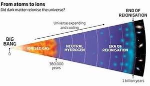 Dark Matter May Have Reionized The Universe