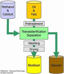 Ultrasonics Improve Biodiesel Process Efficiency