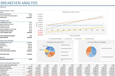 breakeven analysis  charts business insights group ag