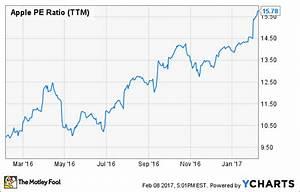 Kurs Gewinn Verhältnis Berechnen : die aktie von apple hat ein comeback um 40 geschafft was man als investor dazu wissen sollte ~ Themetempest.com Abrechnung