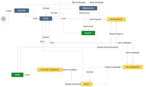 jira issue management workflow  improvements