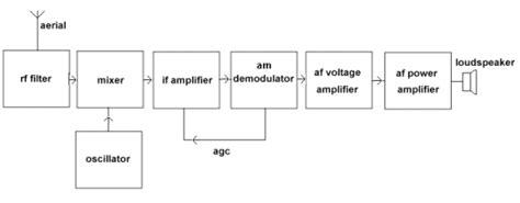 receiver tutorial circuits  receivers block