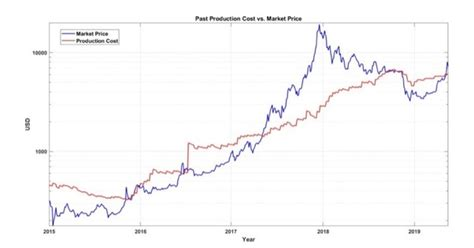 Enter how many bitcoins or fraction of bitcoin you wish to buy. Should I buy Bitcoin now or wait until 2020? - Quora