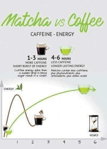 Coffee is about taste and health benefits. Matcha Green Tea Benefits | Matcha benefits, Matcha green tea recipes
