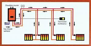 Chauffage A Eau : choisir son chauffage le chauffage central osco ~ Edinachiropracticcenter.com Idées de Décoration
