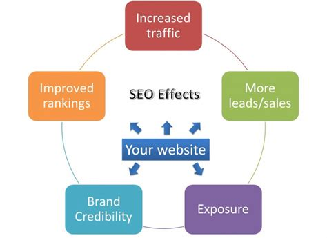 Seo Business Definition by 7 Statistics And Facts That Show The Significance Of Seo