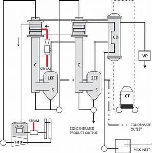 Diagram Of A Vacuum Evaporator  C   Evaporator Calandria