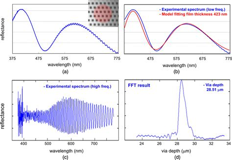 Spectral reflectometry for metrology of three-dimensional ...