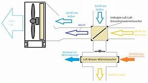 Luft Wasser Wärmepumpe Funktion : gedankenaustausch bzgl r cklauftemperaturabsenkung in kombination mit wohnrauml ftung und ~ Orissabook.com Haus und Dekorationen