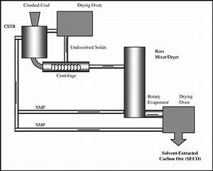 Block Diagram For Solvent Extraction Process