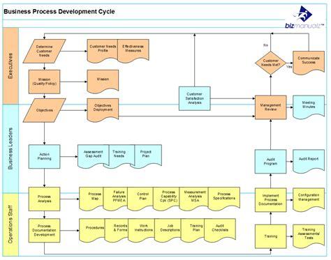 create  defined processes process flow
