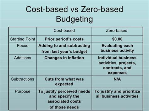 zero based budgeting template 9159001 zero base budgeting a and performance budgeting