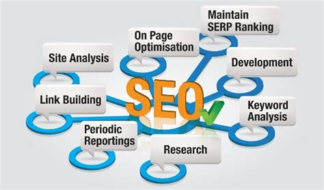 Search Engine Optimization Seo Companies by How To Teach Yourself Seo