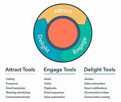 Inbound Sales Hubspot Hub Marketing Methodology Tools