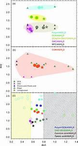 Liquid U2010liquid Phase Separation In Aerosol Particles