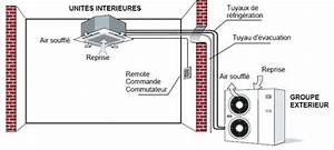 fonctionnement d39une cassette de climatisation reversible With beautiful fonctionnement pompe a chaleur piscine 9 climatiseurs multi split