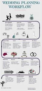 The Wedding Planning Process Calgary Wedding Planner
