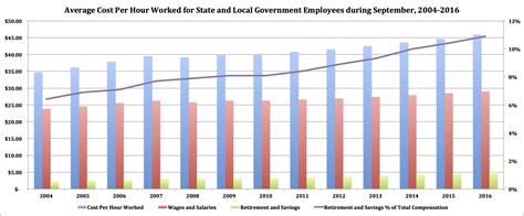 How Much Does The Cost of State And Local Public Employees