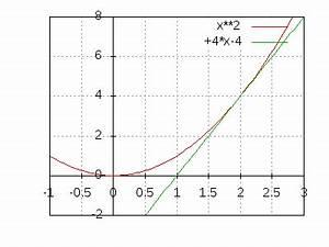 Tangente Und Normale Berechnen : parabel und gerade fl chenintegral ~ Themetempest.com Abrechnung