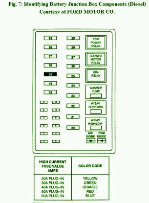 2002 Ford F 250 Fuse Box by 2002 Ford F250 Battery Junction Fuse Box Diagram Circuit