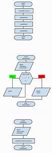 Programming Steps  Modular Program Flow Chart