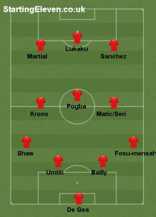 manchester united   user formation