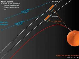Two  U2018microprobes U2019 To Accompany Insight Lander To Mars