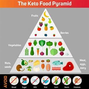 The Keto Food Pyramid | Innov8tive Nutrition
