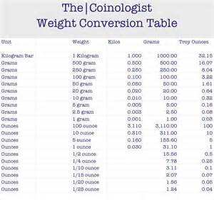 the kitchen collection uk weight conversion table search results calendar 2015