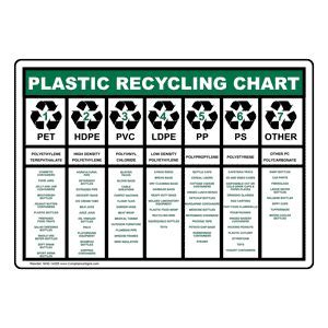 Plastic Recycling Chart Sign NHE 14285 Recycling / Trash