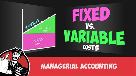 variable fixed cost costs accounting managerial