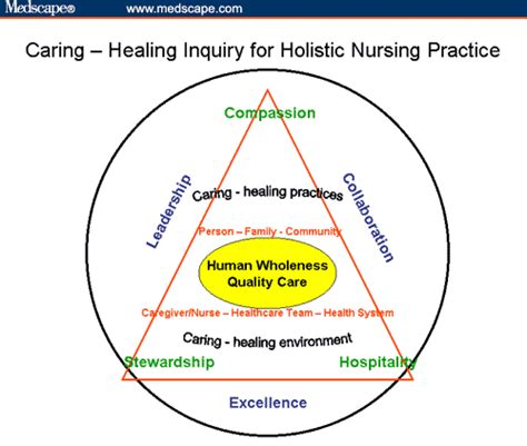 Holistic Nursing  Neuman Model. Attleboro Municipal Employees Federal Credit Union. Home Equity Loans Colorado Water Damage Mould. Wells Fargo Gap Insurance Drop Box Encryption. Graphic Design Major Description. High Interest Checking Account. Appliance Repair Arlington Va. Pci Certification Training What Is Yearbook. Examples Of Bank Reconciliation