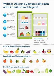 Wie Lagert Man Zitronen : darf man tomaten im k hlschrank aufbewahren und wie lagert man zitronen am besten all dies ~ Buech-reservation.com Haus und Dekorationen