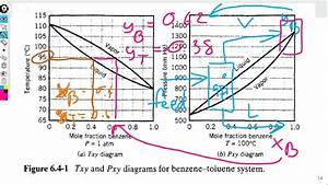 Use T-xy Diagram To Determine Bubble And Dew Point Of Benzene Toluene Mixture