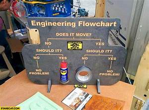 Engineering Flowchart Does It Move Wd
