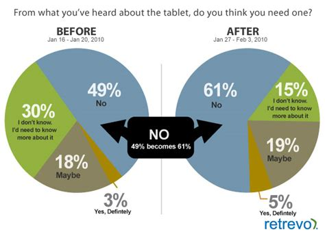 consumer interest in apple s apple doesn t live up to the jesus pad hype
